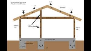במהלך תכנון בית של בניה קלה